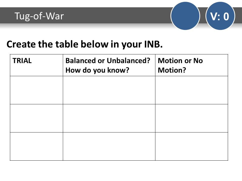 Create the table below in your INB. Tug-of-War V: 0 TRIALBalanced or Unbalanced.