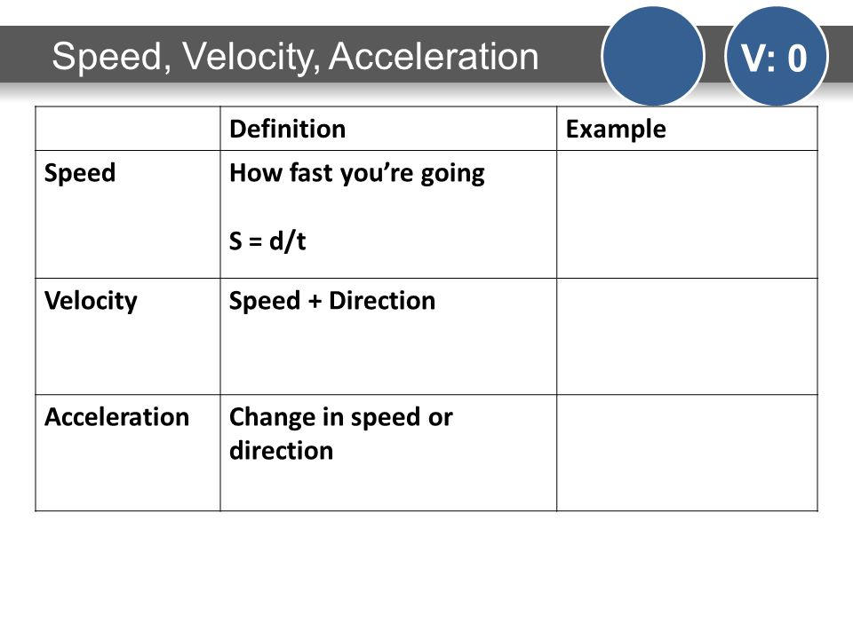 Speed, Velocity, Acceleration V: 0 DefinitionExample SpeedHow fast youre going S = d/t VelocitySpeed + Direction AccelerationChange in speed or direction