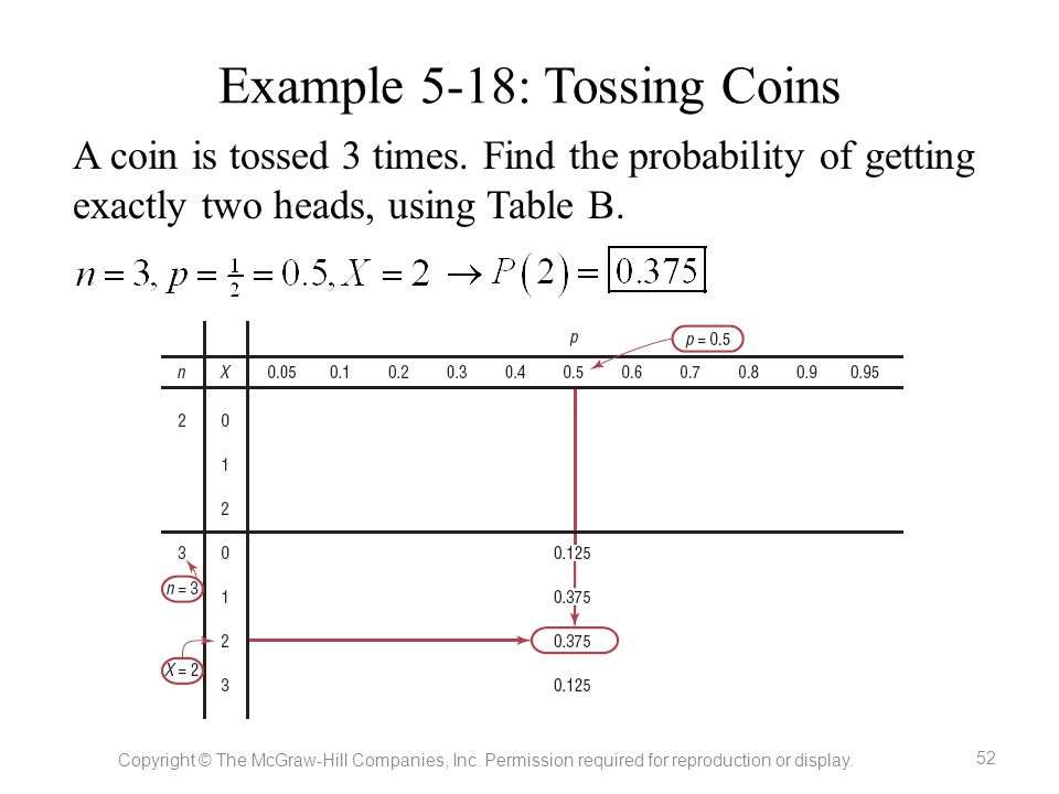 Example 5-18: Tossing Coins A coin is tossed 3 times. Find the probability of getting exactly two heads, using Table B. Copyright © The McGraw-Hill Co