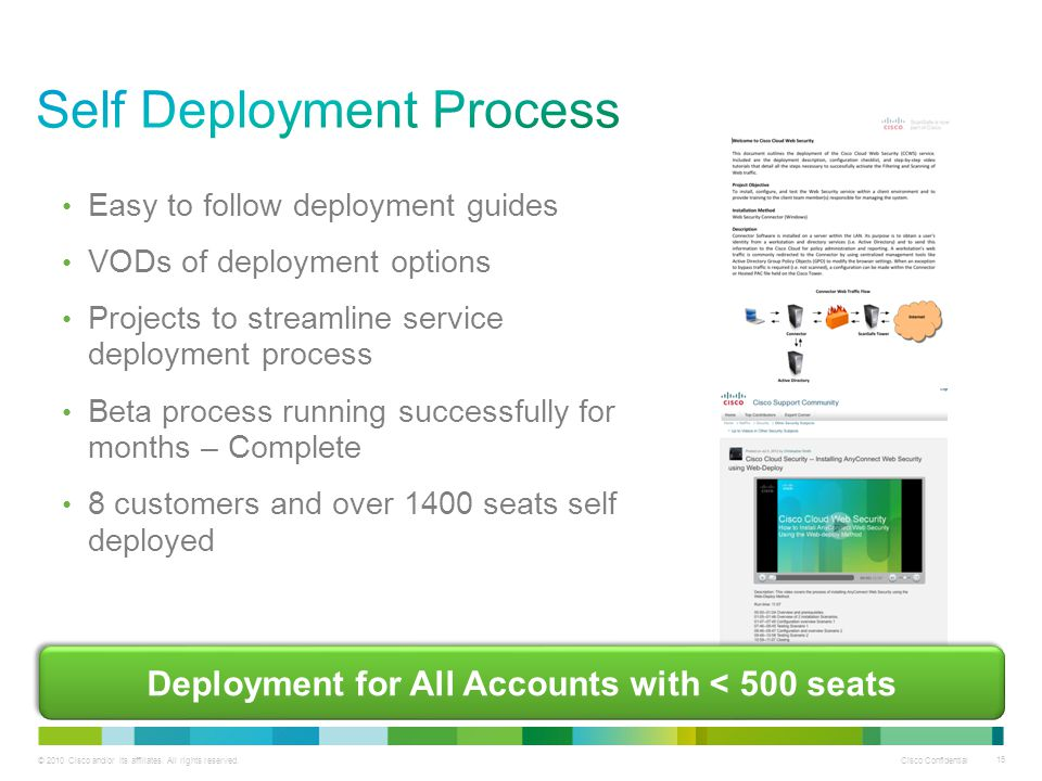 © 2010 Cisco and/or its affiliates. All rights reserved. Cisco Confidential 15 Easy to follow deployment guides VODs of deployment options Projects to