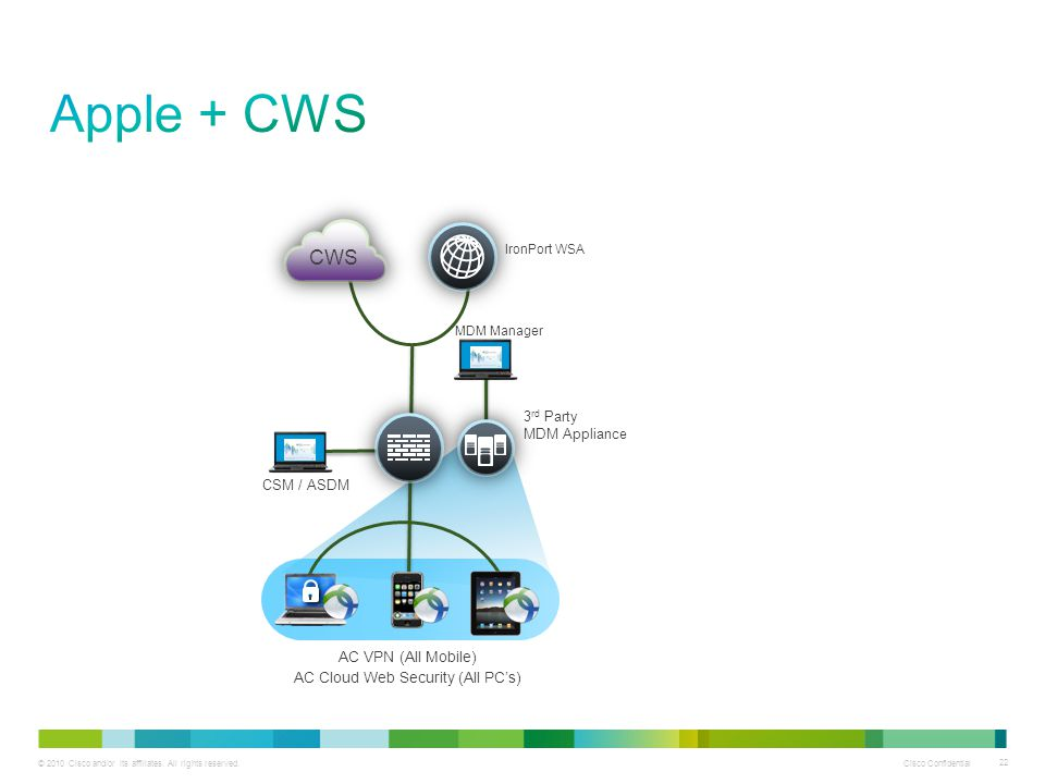 © 2010 Cisco and/or its affiliates. All rights reserved. Cisco Confidential 22 CWS