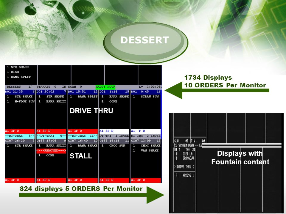 DESSERT Displays with Fountain content 824 displays 5 ORDERS Per Monitor 1734 Displays 10 ORDERS Per Monitor STALL DRIVE THRU