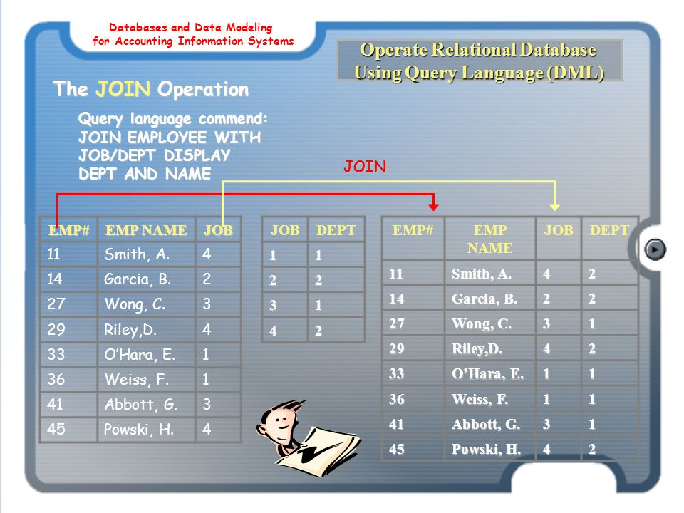 Operate Relational Database Using Query Language (DML) The JOIN Operation Query language commend: JOIN EMPLOYEE WITH JOB/DEPT DISPLAY DEPT AND NAME EM