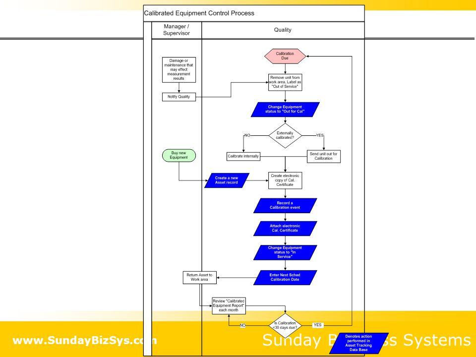 Sunday Business Systems www.SundayBizSys.com