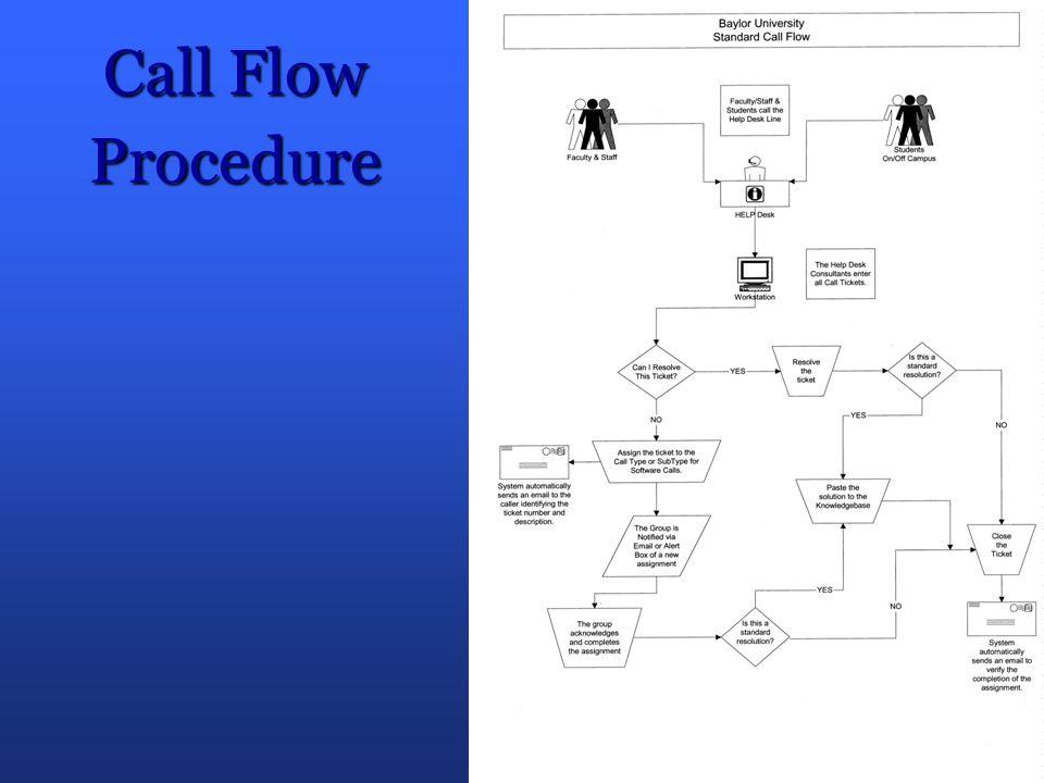 Call Flow Procedure