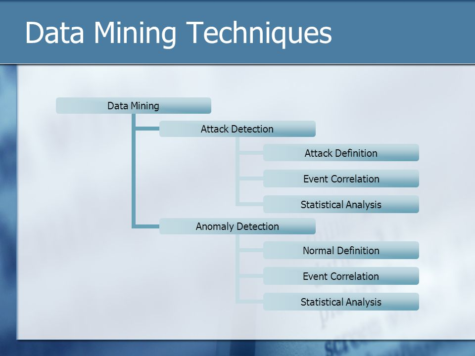 Data Mining Techniques Data Mining Attack Detection Attack Definition Event Correlation Statistical Analysis Anomaly Detection Normal Definition Event Correlation Statistical Analysis