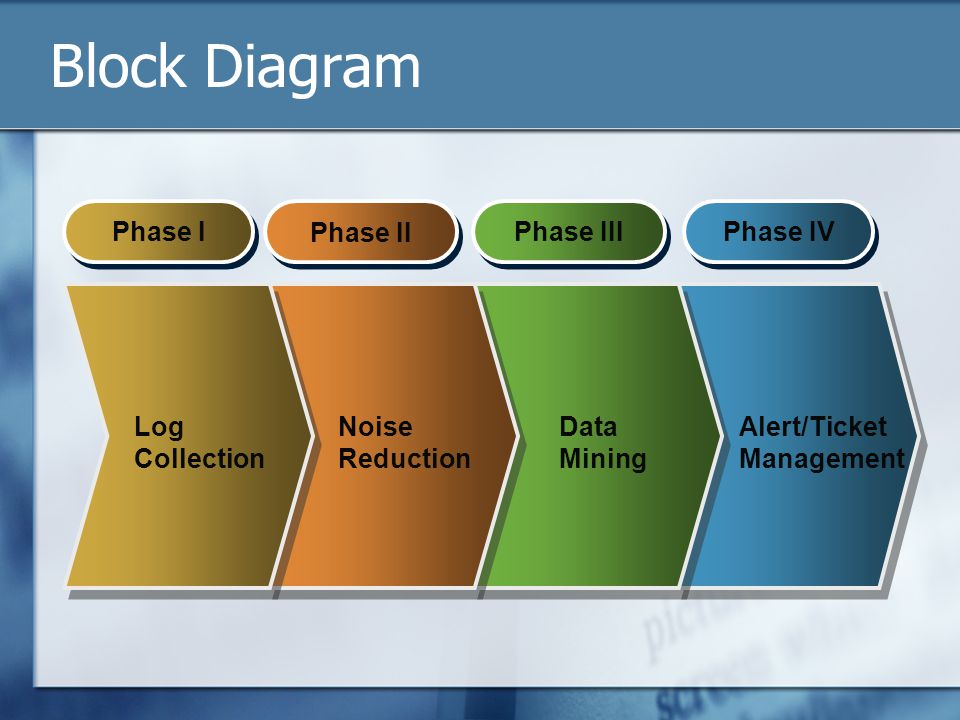 Block Diagram Phase I Phase III Phase IV Phase II Log Collection Noise Reduction Data Mining Alert/Ticket Management