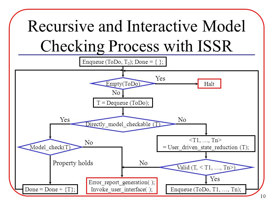 10 Recursive and Interactive Model Checking Process with ISSR Enqueue (ToDo, T 0 ); Done = { }; Directly_model_checkable (T) Valid (T, ) Model_check(T) Yes = User_driven_state_reduction (T); No Done = Done + {T}; Property holds Error_report_generation( ); Invoke_user_interface( ); No Enqueue (ToDo, T1, …, Tn); Yes No Empty(ToDo) T = Dequeue (ToDo); No Halt Yes