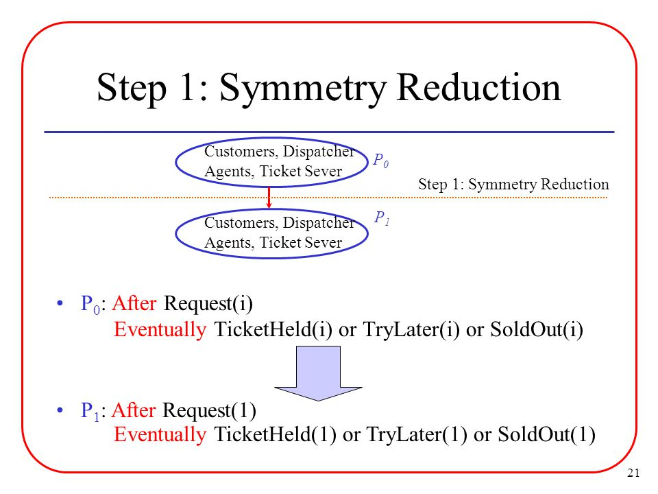 21 Step 1: Symmetry Reduction Customers, Dispatcher Agents, Ticket Sever P 0 : After Request(i) Eventually TicketHeld(i) or TryLater(i) or SoldOut(i) P 1 : After Request(1) Eventually TicketHeld(1) or TryLater(1) or SoldOut(1) P0P0 Customers, Dispatcher Agents, Ticket Sever Step 1: Symmetry Reduction P1P1