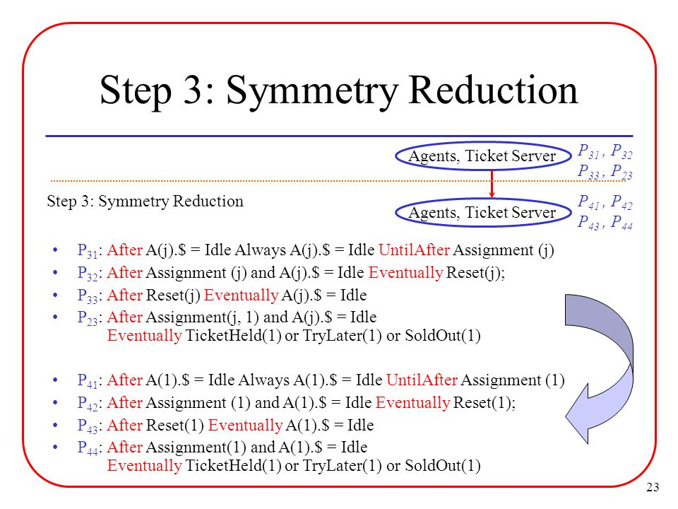 23 Step 3: Symmetry Reduction Agents, Ticket Server P 31 : After A(j).$ = Idle Always A(j).$ = Idle UntilAfter Assignment (j) P 32 : After Assignment (j) and A(j).$ = Idle Eventually Reset(j); P 33 : After Reset(j) Eventually A(j).$ = Idle P 23 : After Assignment(j, 1) and A(j).$ = Idle Eventually TicketHeld(1) or TryLater(1) or SoldOut(1) P 41 : After A(1).$ = Idle Always A(1).$ = Idle UntilAfter Assignment (1) P 42 : After Assignment (1) and A(1).$ = Idle Eventually Reset(1); P 43 : After Reset(1) Eventually A(1).$ = Idle P 44 : After Assignment(1) and A(1).$ = Idle Eventually TicketHeld(1) or TryLater(1) or SoldOut(1) P 31, P 32 P 33, P 23 Agents, Ticket Server Step 3: Symmetry ReductionP 41, P 42 P 43, P 44