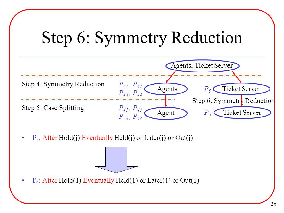 26 Step 6: Symmetry Reduction P 5 : After Hold(j) Eventually Held(j) or Later(j) or Out(j) Agent Step 5: Case Splitting Agents, Ticket Server Ticket Server Agents Step 4: Symmetry Reduction P 6 : After Hold(1) Eventually Held(1) or Later(1) or Out(1) P5P5 Ticket Server Step 6: Symmetry Reduction P6P6 P 41, P 42 P 43, P 44