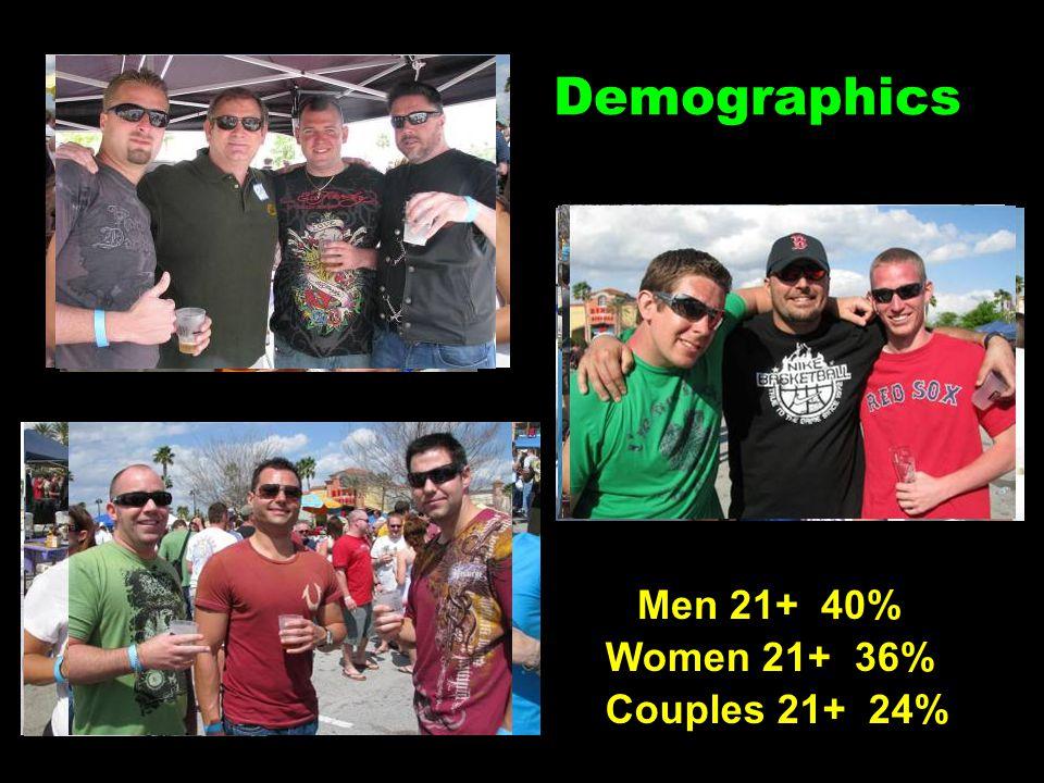 Demographics Men 21+ 40% Women 21+ 36% Couples 21+ 24%