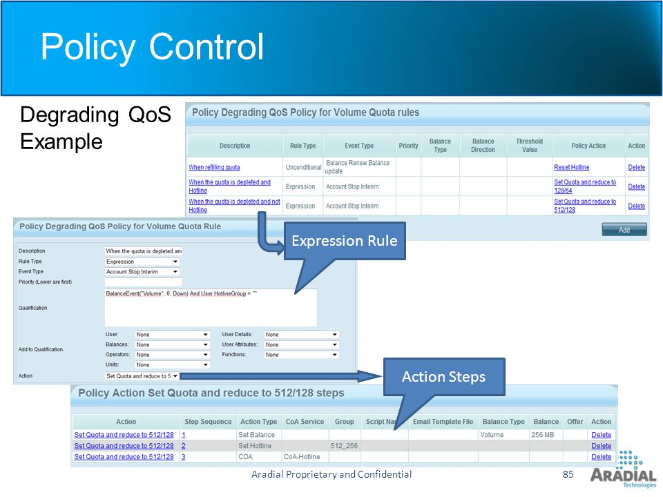 Policy Control Degrading QoS Example Aradial Proprietary and Confidential85 Expression Rule Action Steps
