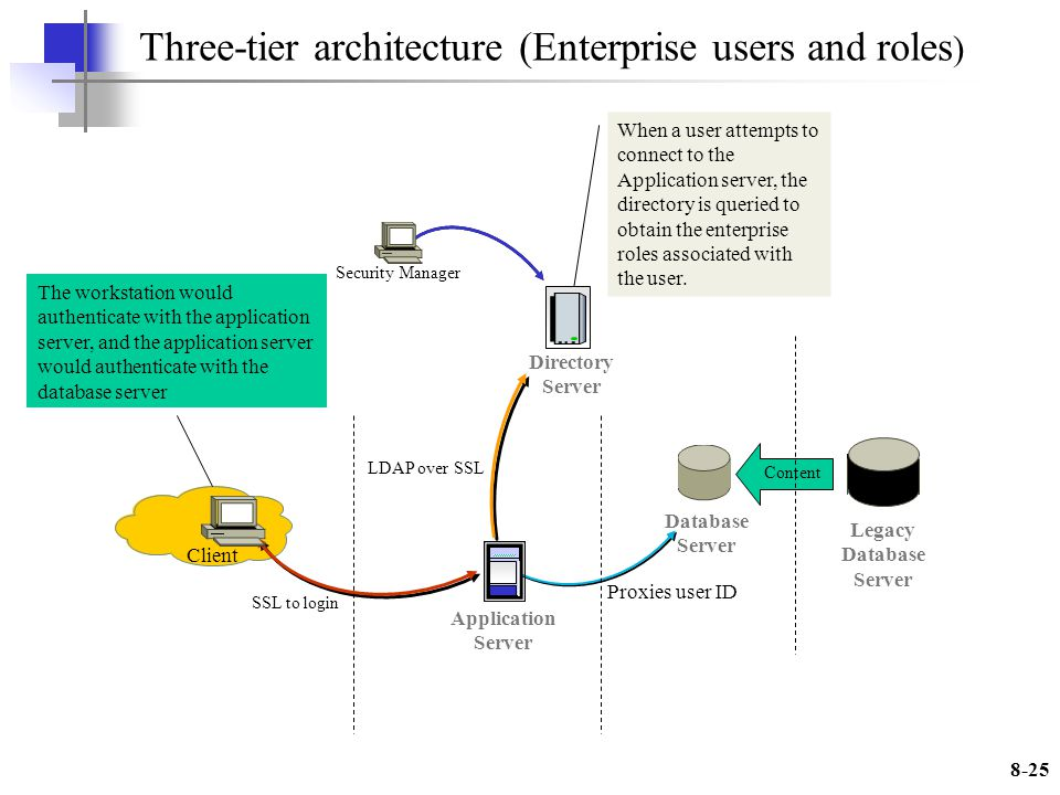 8-25 When a user attempts to connect to the Application server, the directory is queried to obtain the enterprise roles associated with the user.