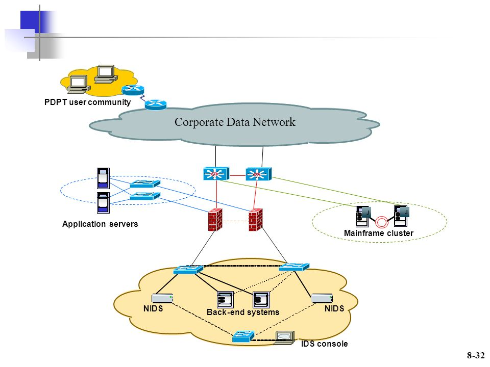 8-32 Corporate Data Network Back-end systems NIDS IDS console NIDS Si J J Mainframe cluster Application servers PDPT user community Si