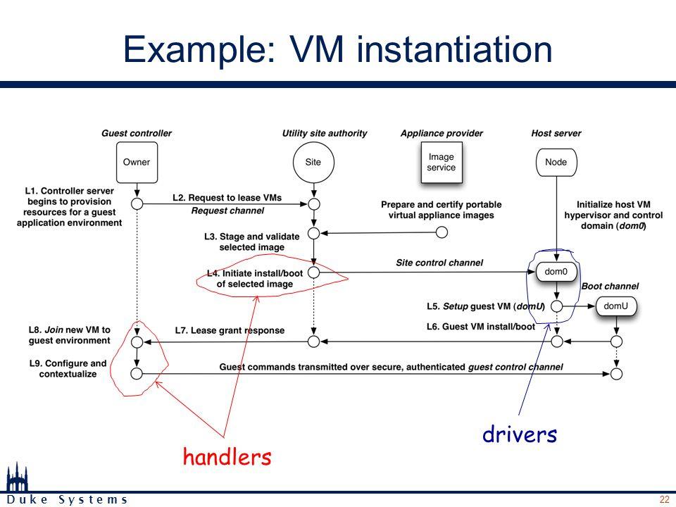22 D u k e S y s t e m s Example: VM instantiation handlers drivers