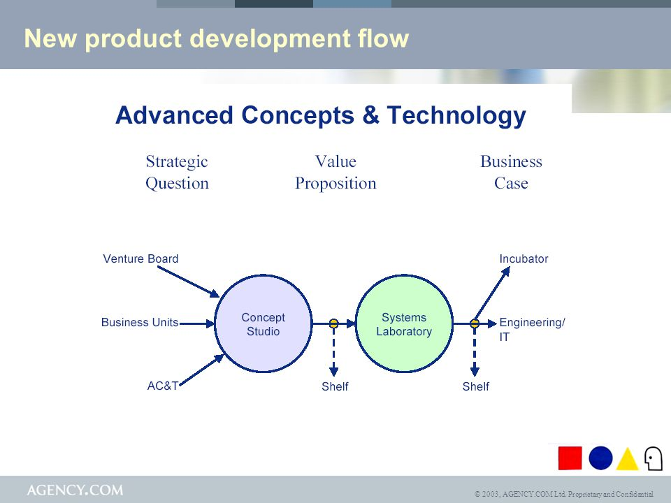 © 2003, AGENCY.COM Ltd. Proprietary and Confidential New product development flow