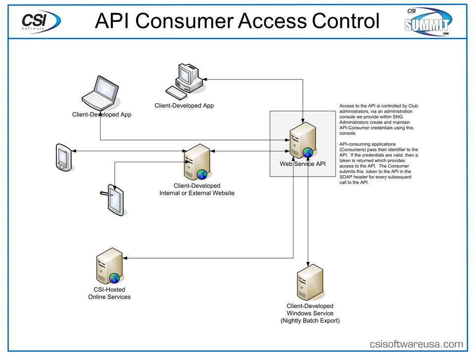 What Well Cover Adding a reference to the API web service Authenticating a consumer and using the consumer authentication ticket Authenticating a member and using the member authentication ticket Retrieving member account info via the API Retrieving member program registration info via the API Member SSO - linking to SpectrumNG Online Services with a pre-authenticated member