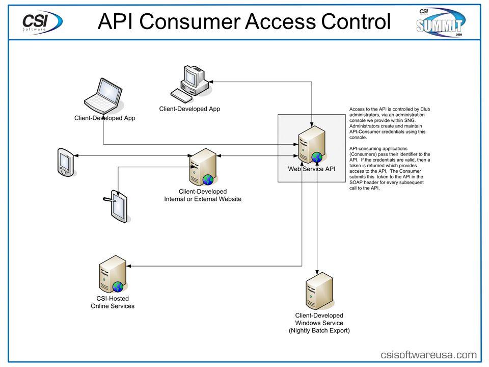 API Consumer Access Control