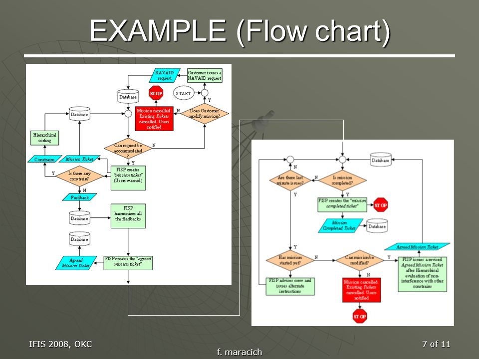 IFIS 2008, OKC f. maracich 7 of 11 EXAMPLE (Flow chart)