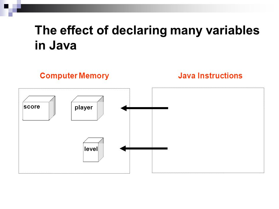 The effect of declaring many variables in Java int score, player; char level ; Java InstructionsComputer Memory player score level