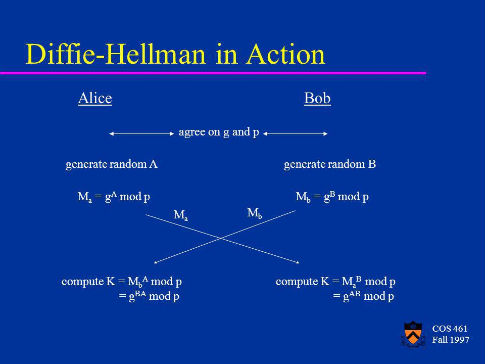COS 461 Fall 1997 Diffie-Hellman in Action AliceBob generate random Agenerate random B M a = g A mod pM b = g B mod p MaMa MbMb compute K = M b A mod p = g BA mod p compute K = M a B mod p = g AB mod p agree on g and p