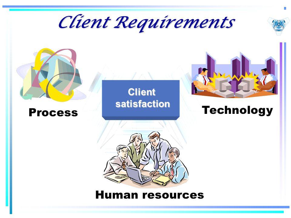 Client Requirements Process Technology Human resources Clientsatisfaction