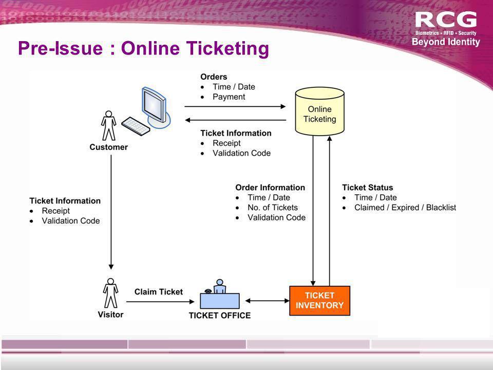 Pre-Issue : Online Ticketing