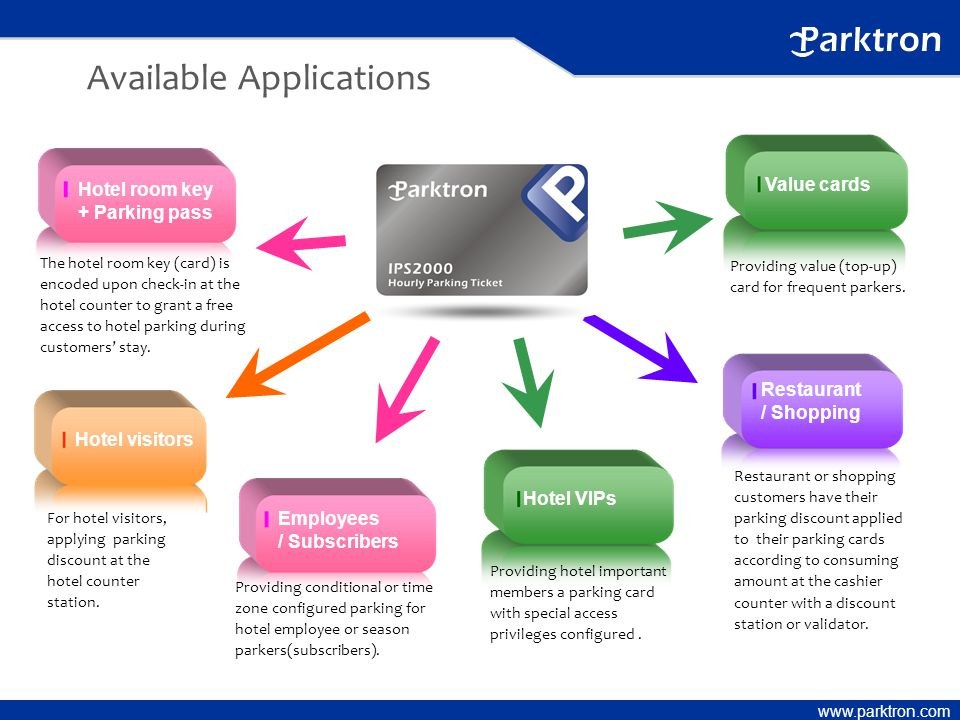 www.parktron.com Available Applications Providing value (top-up) card for frequent parkers.