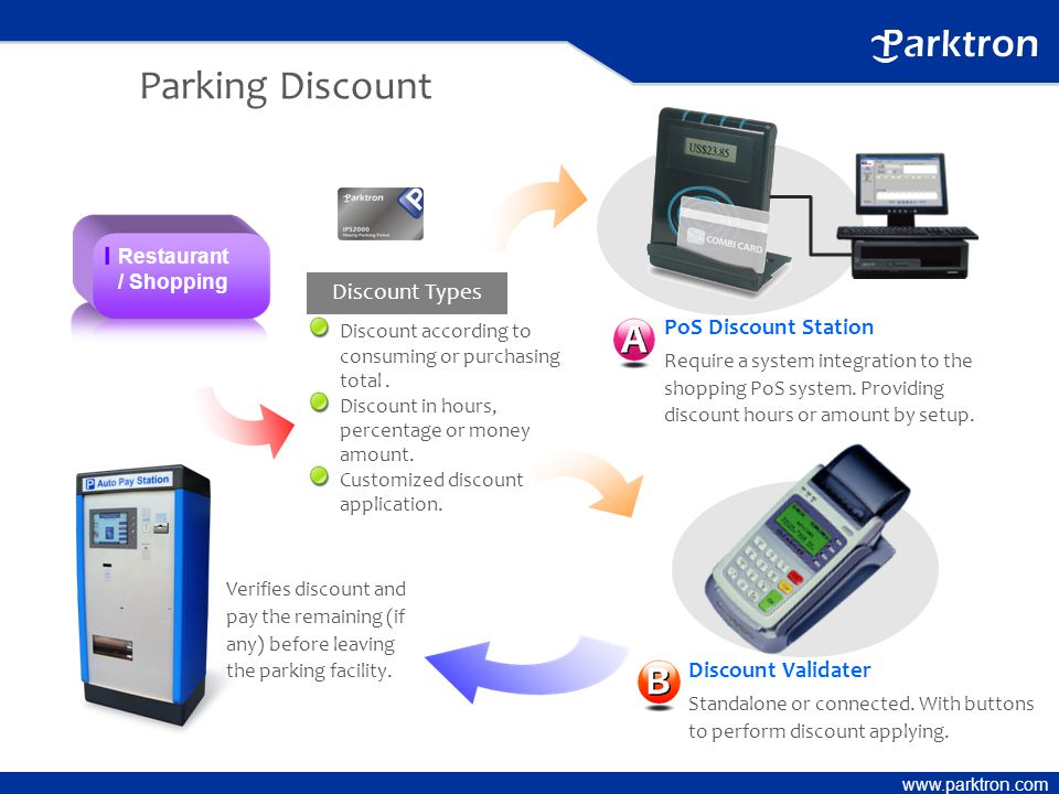 www.parktron.com Parking Discount Discount Validater Standalone or connected.