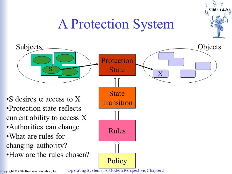 Slide 14-9 Copyright © 2004 Pearson Education, Inc.