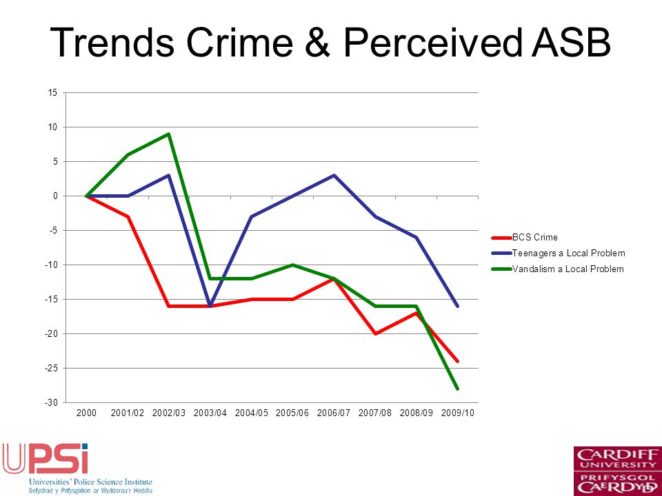 Trends Crime & Perceived ASB