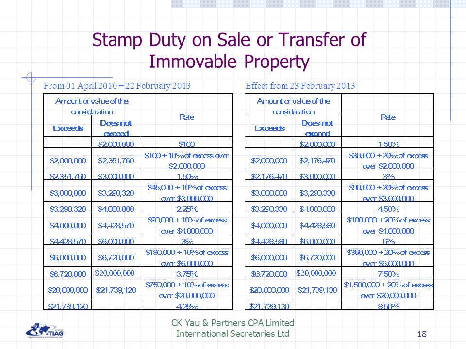 Stamp Duty on Sale or Transfer of Immovable Property Effect from 23 February 2013 From 01 April 2010 – 22 February 2013 18 CK Yau & Partners CPA Limit