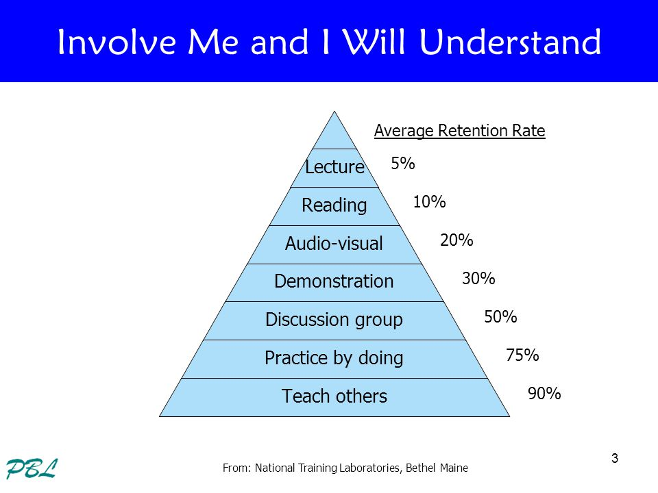 3 Lecture Reading Audio-visual Demonstration Discussion group Practice by doing Teach others Involve Me and I Will Understand Average Retention Rate 5