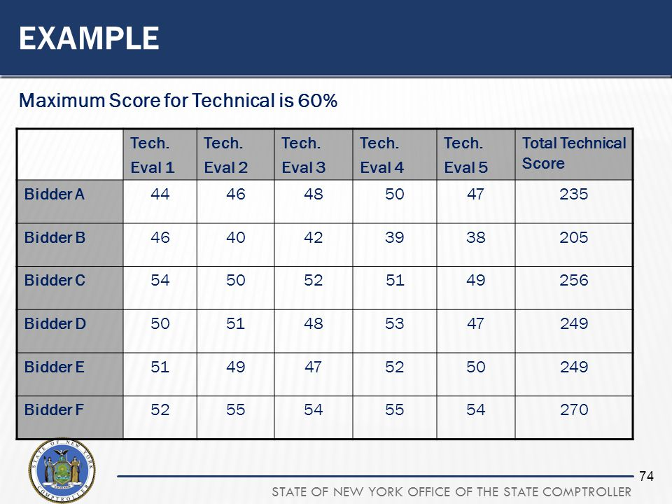 STATE OF NEW YORK OFFICE OF THE STATE COMPTROLLER 74 EXAMPLE Maximum Score for Technical is 60% Tech. Eval 1 Tech. Eval 2 Tech. Eval 3 Tech. Eval 4 Te