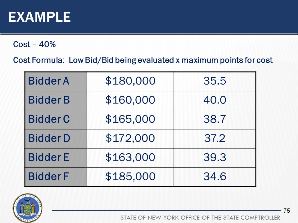 STATE OF NEW YORK OFFICE OF THE STATE COMPTROLLER 75 EXAMPLE Cost – 40% Cost Formula: Low Bid/Bid being evaluated x maximum points for cost Bidder A$180, Bidder B$160, Bidder C$165, Bidder D$172, Bidder E$163, Bidder F$185,
