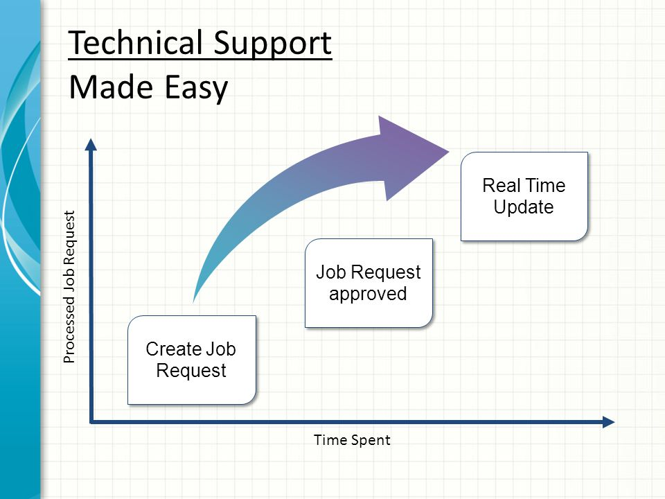 Time Spent Processed Job Request Create Job Request Real Time Update Technical Support Made Easy Job Request approved