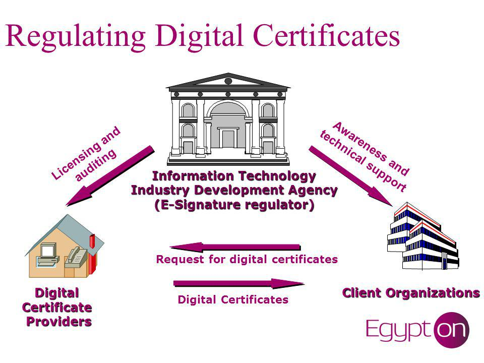 Egyptian E-Signature Infra- Structure National ROOT Certification Authority Country XY Cross recognition Signature Key Holders ( End Users) Gov Employees CSP1 CSP2 CSP3 CSP4 GOV CA Operates Certifies Issues