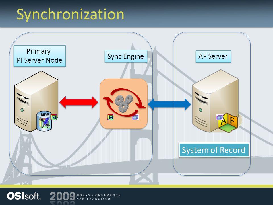 Synchronization Sync Engine Primary PI Server Node Primary PI Server Node AF Server System of Record