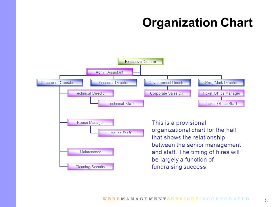 17 Organization Chart This is a provisional organizational chart for the hall that shows the relationship between the senior management and staff.