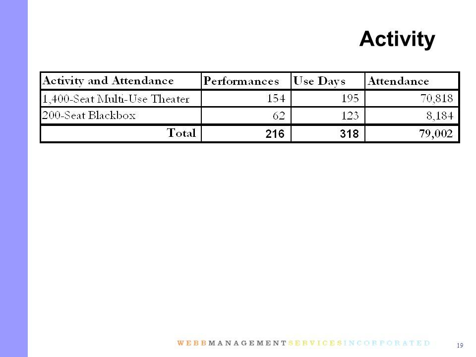 19 Activity