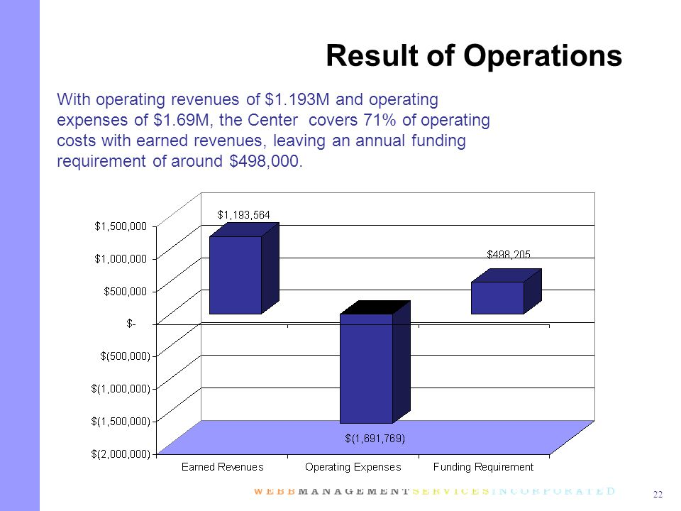22 With operating revenues of $1.193M and operating expenses of $1.69M, the Center covers 71% of operating costs with earned revenues, leaving an annual funding requirement of around $498,000.