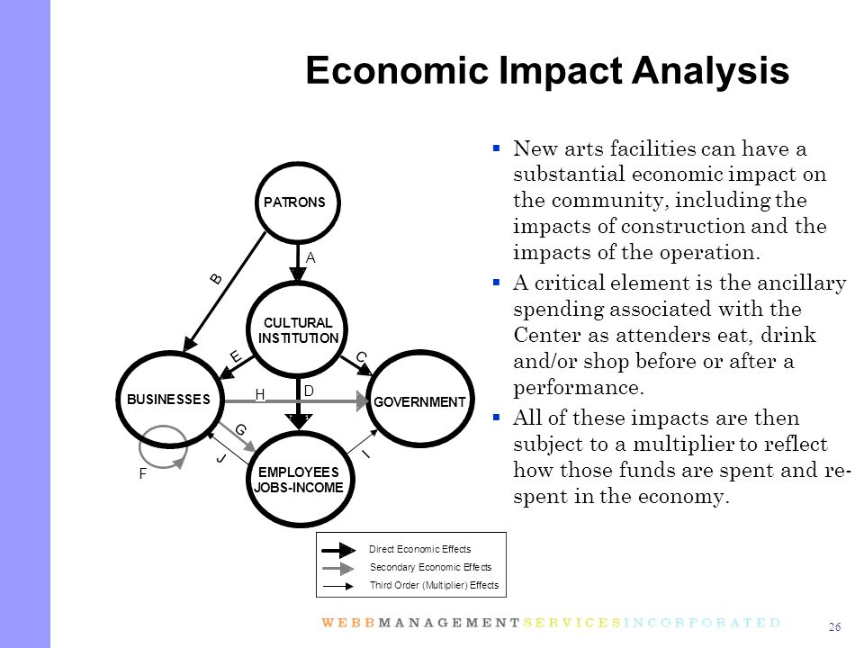 26 ltiplier) Effects New arts facilities can have a substantial economic impact on the community, including the impacts of construction and the impacts of the operation.