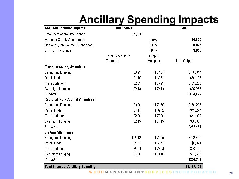 29 Ancillary Spending Impacts