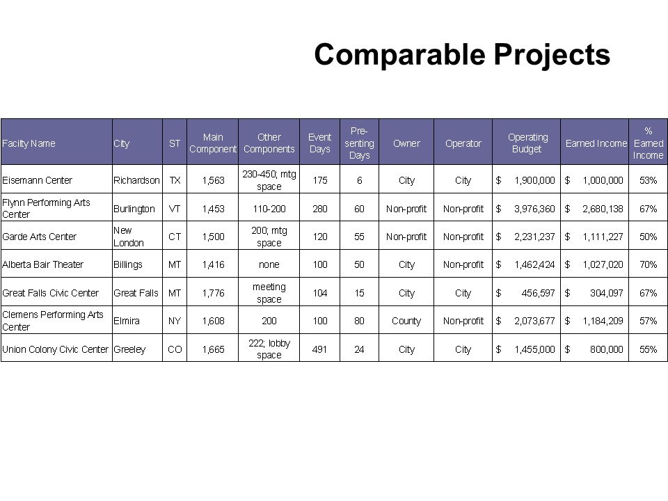 Comparable Projects