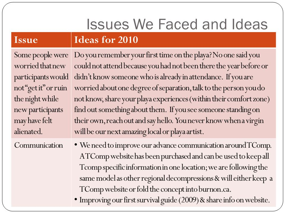 Issues We Faced and Ideas IssueIdeas for 2010 Some people were worried that new participants would not get it or ruin the night while new participants may have felt alienated.