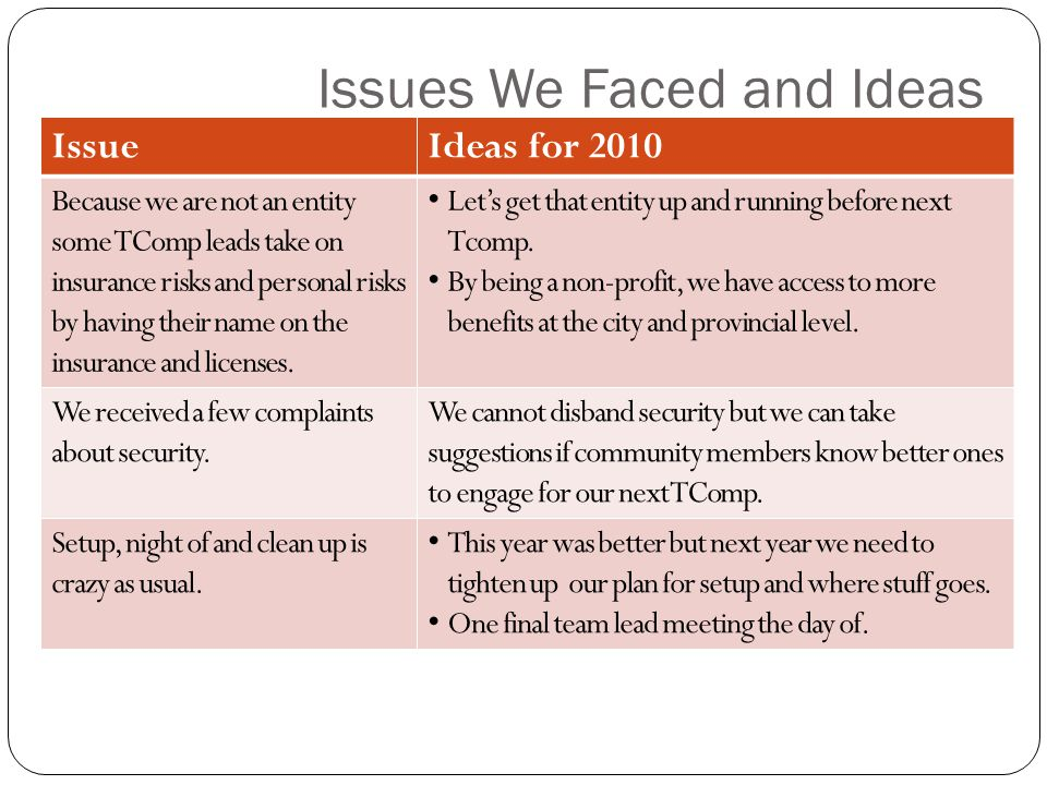 Issues We Faced and Ideas IssueIdeas for 2010 Because we are not an entity some TComp leads take on insurance risks and personal risks by having their name on the insurance and licenses.