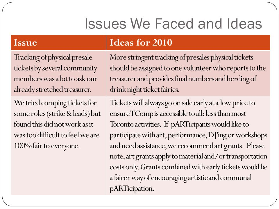 Issues We Faced and Ideas IssueIdeas for 2010 Tracking of physical presale tickets by several community members was a lot to ask our already stretched treasurer.