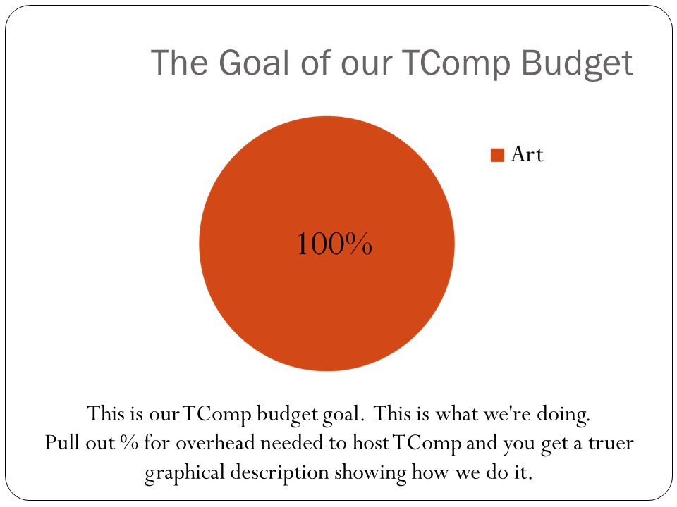 The Goal of our TComp Budget This is our TComp budget goal.
