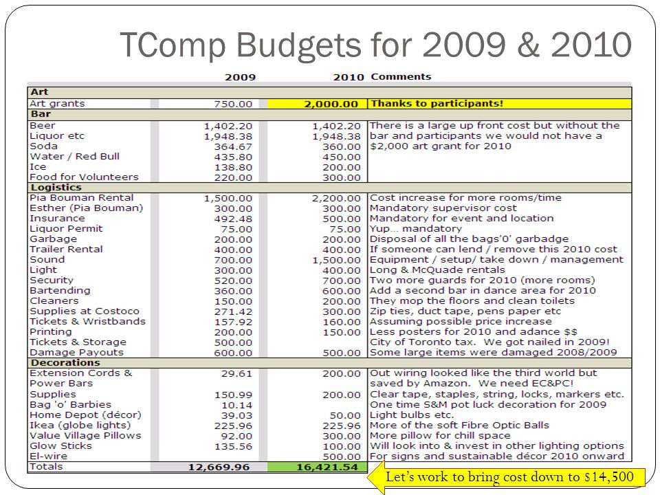TComp Budgets for 2009 & 2010 Lets work to bring cost down to $14,500